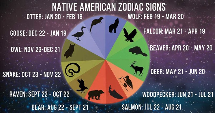 Native American Zodiac Signs and Astrology